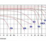 Power Sonic ps12260b/12V 26Ah AGM Batterie au plomb Batterie VDS de la marque Powersonic image 4 produit